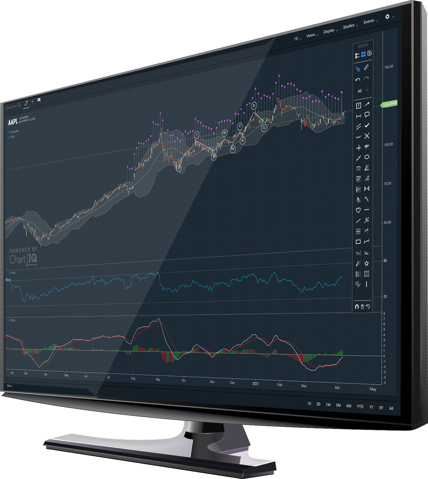 Candlestick chart with active trader events and MACD study